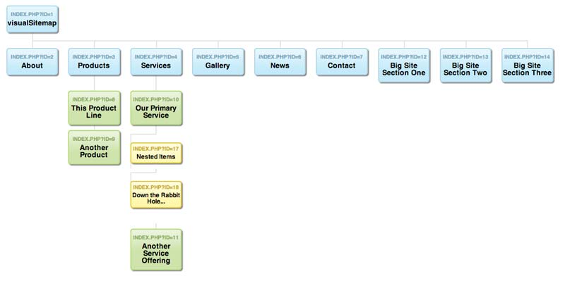 sitemap visual