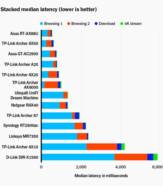 Gráfico de barras con cada barra que muestra bandas de color azul claro, rojo, azul oscuro y verde que compara el rendimiento de todos los enrutadores wi-fi probados cuando varios dispositivos acceden a ellos al mismo tiempo. Los modelos de enrutador se ejecutan a lo largo de la vertical izquierda y la latencia media (en milisegundos) a lo largo de la horizontal inferior.