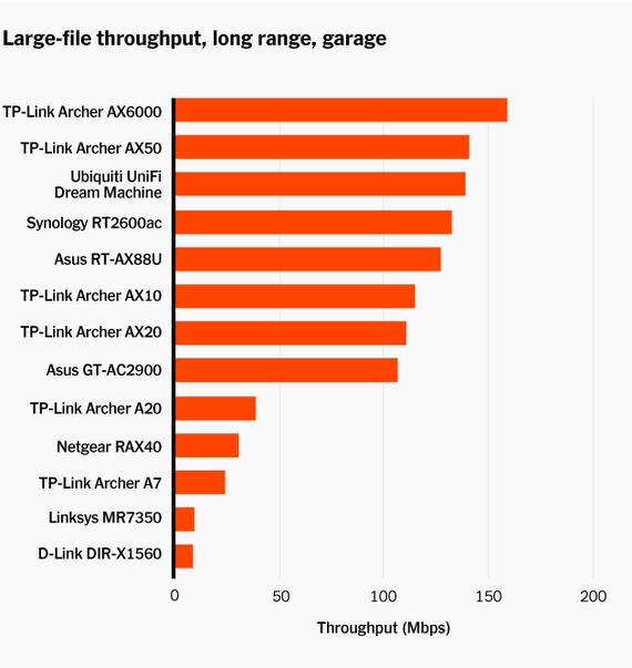 Gráfico de barras con datos en rojo que compara el rendimiento a largas distancias de todos los enrutadores wi-fi probados. Los modelos de enrutador corren a lo largo de la vertical izquierda y Mbps a lo largo de la horizontal inferior.